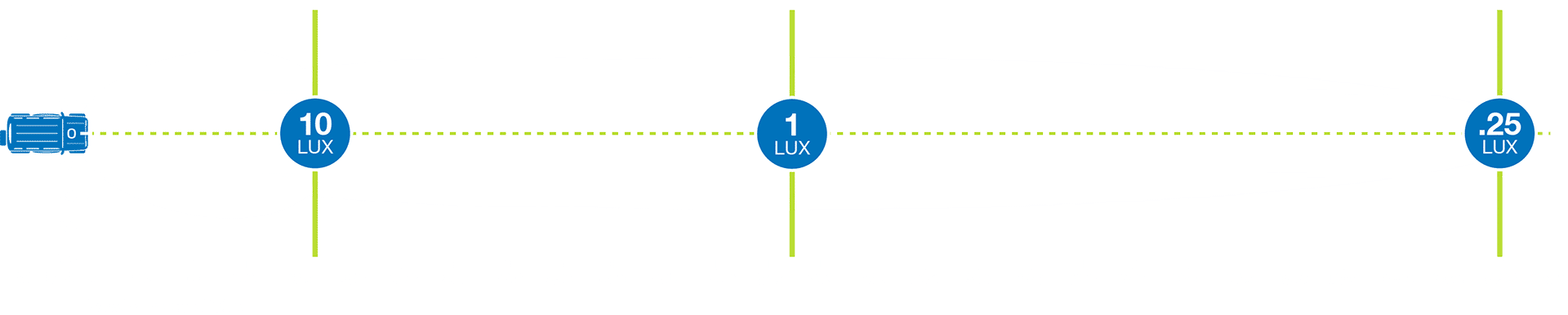 A pair of CBQ BZR160 LED driving lights produces 1 lux at 672m