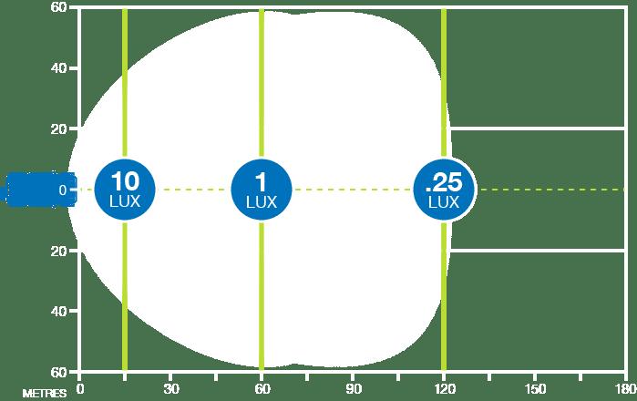 CBQ Hk18W LED work light produces 1 lux at 60m