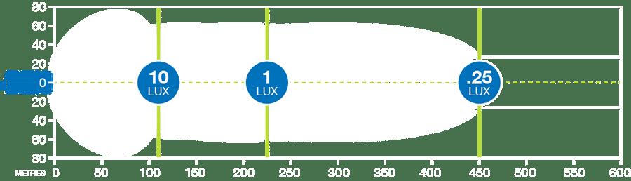CBQ XDD225F-G3 LED light bar produces 1 lux at 225m